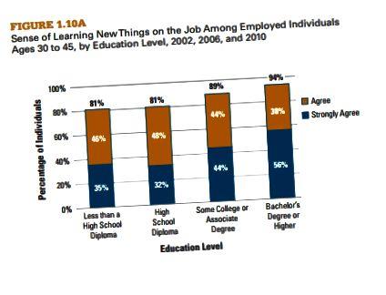 Jobtilfredshed baseret på uddannelsesniveau, leveret af uddannelsesbetalinger.