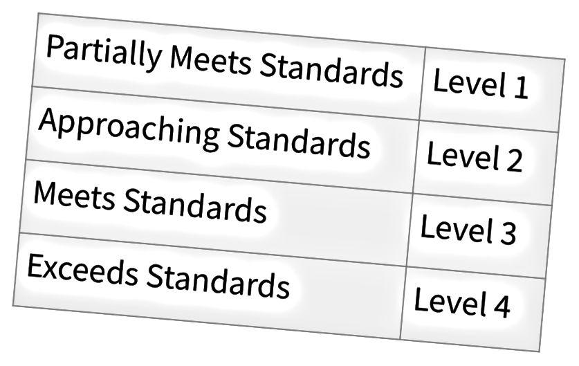 САТ нивои перформанси за Иллиноис стандардизовани тест у средњој школи