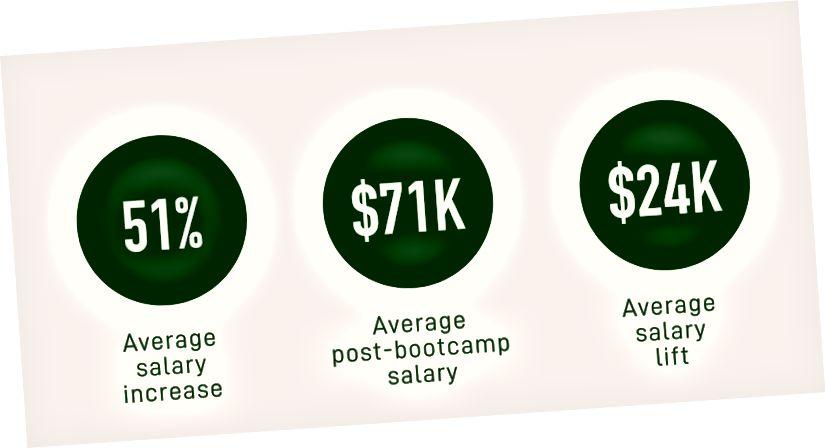 Allikas: kursuse aruanne, Bootcampi vilistlaste kodeerimise tulemused ja demograafia, 2017