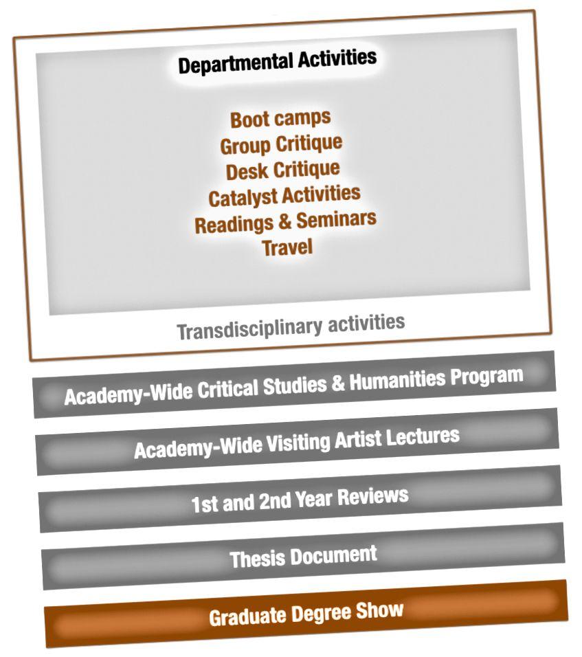Figur 1. Aktiviteter og milepæle for Cranbrook Academy of Arts 4D Design-program