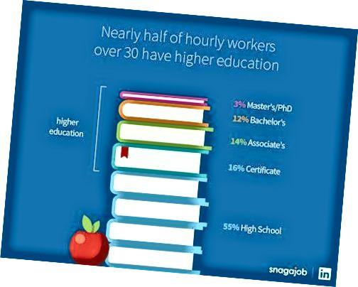 Више образовање боље