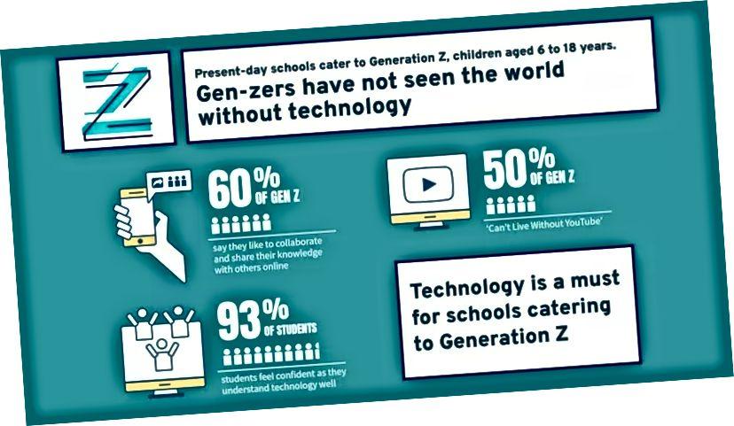 Uddannelse til generation Z er dybt sammenflettet med teknologi. Billede: Global Indian International School
