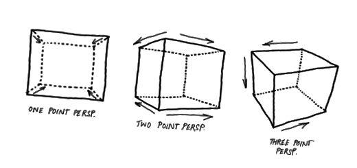 Figuur 2. Elk perspectief onthult een ander facet, dat de vorm verder definieert, elke vector is een maatstaf voor diepgaande expertise en leidt samen tot een gebied van begrip.