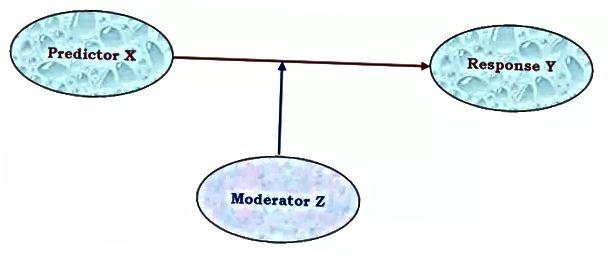 Perbedaan Antara Mediasi Dan Moderasi