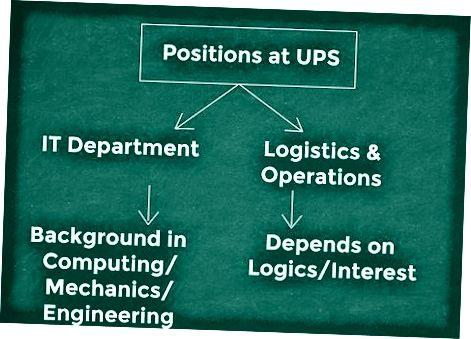 IT yoki logistika sohasida ishlash