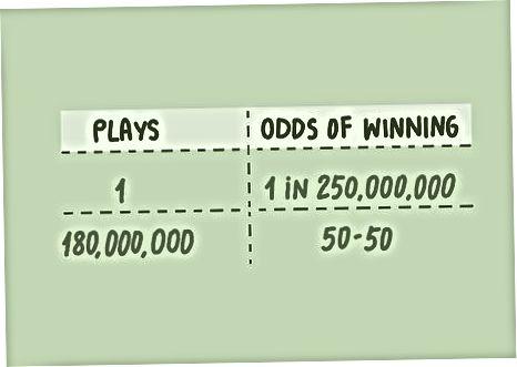 Boshqa Lotto g'alaba qozonishlarini hisoblash