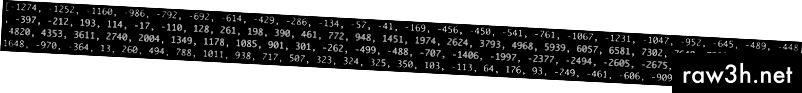 Každé číslo představuje amplitudu zvukové vlny v 1/16 000. sekundy