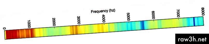 """Uvidíte, že náš 20 milisekundový zvukový úryvek obsahuje hodně nízkofrekvenční energie a ve vyšších kmitočtech málo energie. To je typické pro """"mužské"""" hlasy."""