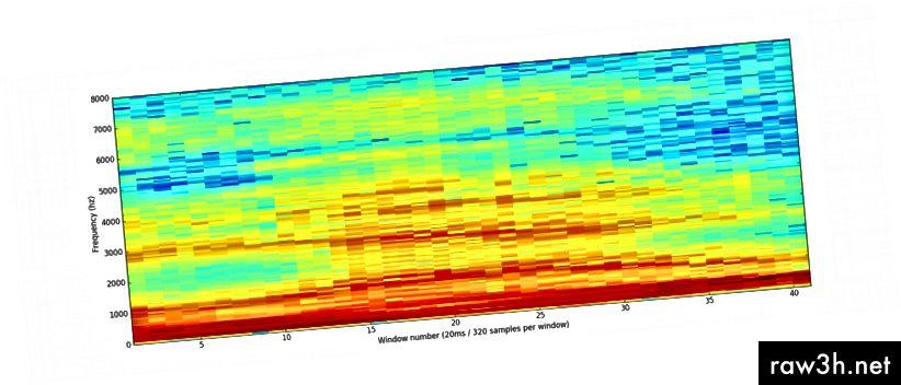 """Celý spektrogram zvukového klipu """"ahoj"""""""