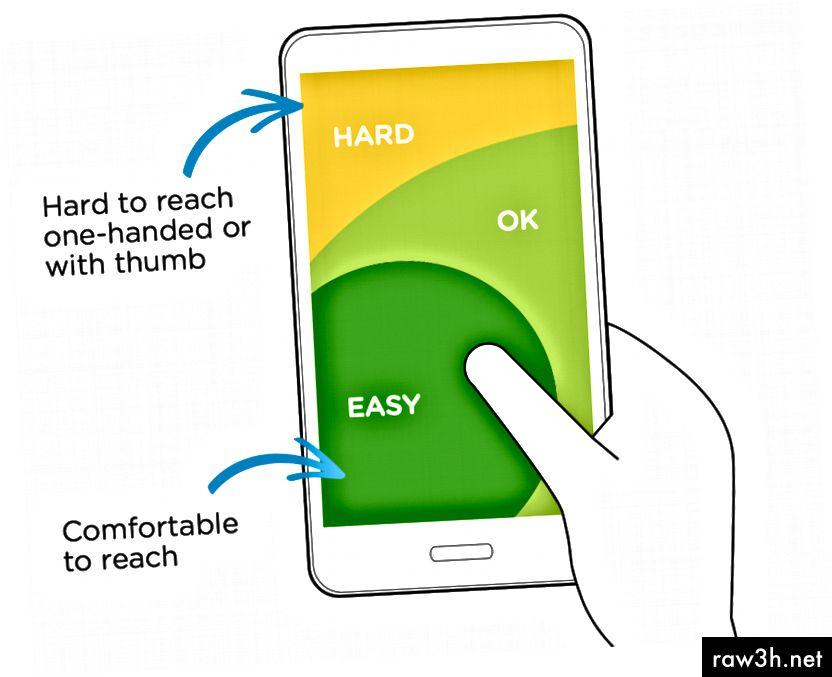 Image Credit: Luke Wroblewski Responsive Navigation: Optimalizace pro dotykové napříč zařízeními