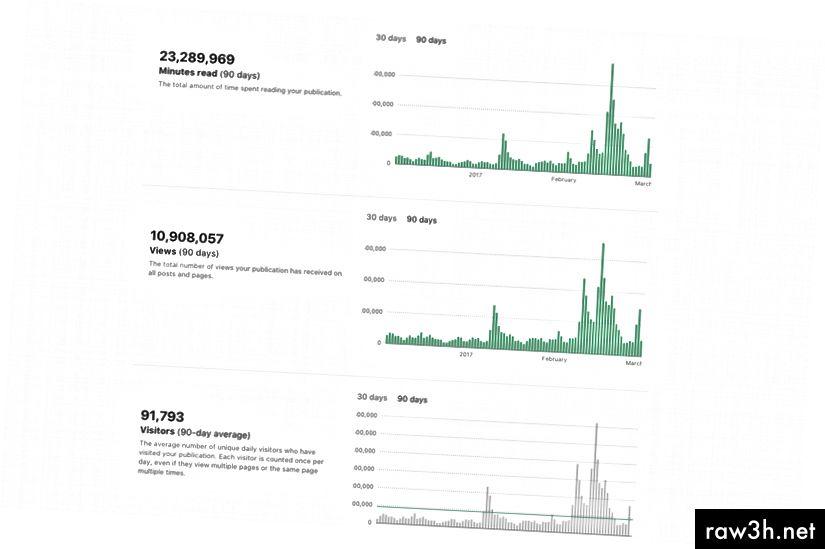 احصائيات لدينا من ال 90 يوما الماضية. إنها عالية بما يكفي لكسر CSS على المحور ص من المخططات المتوسطة.