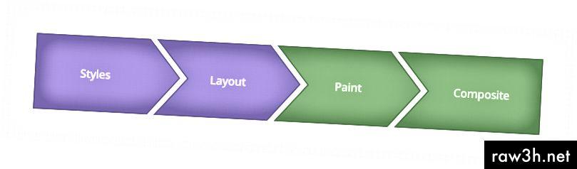 مصدر الصورة: www.csstriggers.com