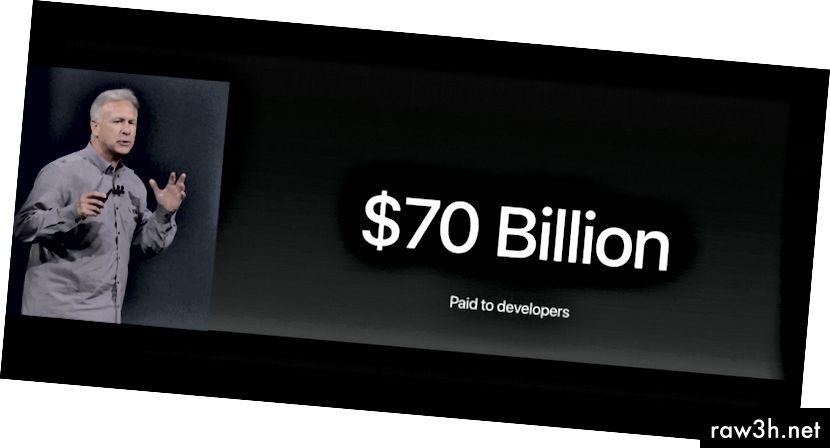 """""""Съвсем наскоро преминахме 70 милиарда долара, изплатени на разработчиците, 30% от това само през последната година."""" - Фил Шилер, Apple SVP @ WWDC 2017"""