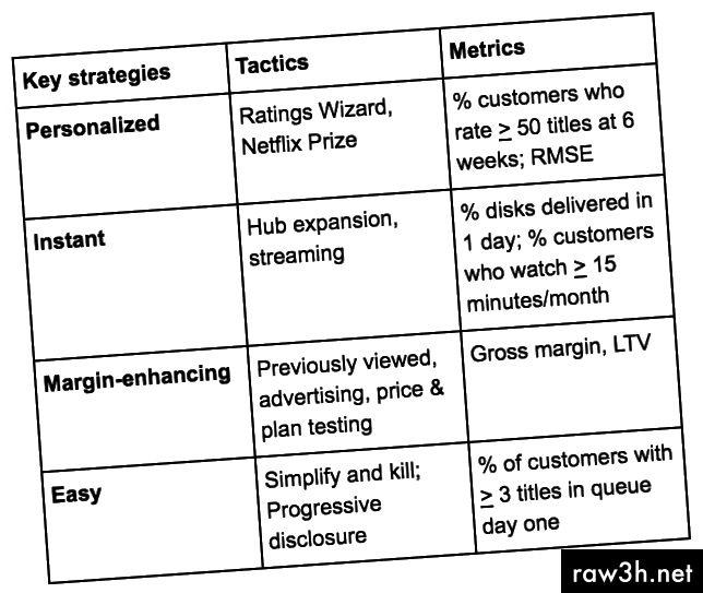 Celková strategie produktu Netflix (cca 2007)