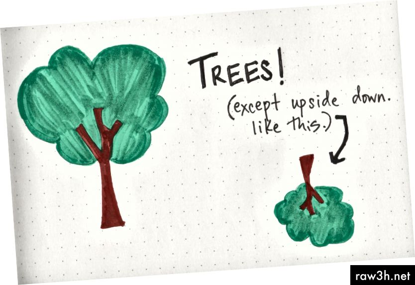 تحويل تلك الشجرة رأسا على عقب!