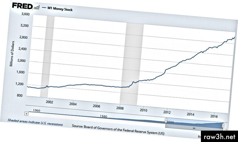 التوسع الخاص في عرض النقود التي كان يمكن أن تفيد المواطنين بدلاً من البنوك