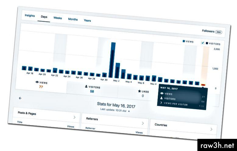 Příklad analytiky ve WordPressu