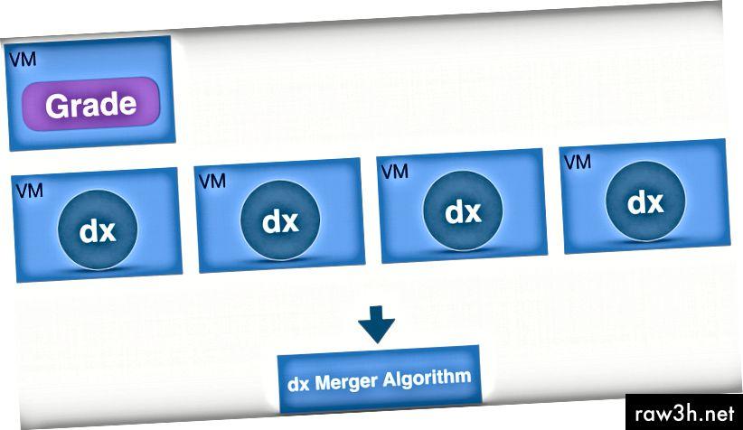 عمليات dx متعددة تعمل على أجهزة VM مختلفة. (المصدر: https://www.youtube.com/watch؟v=-SY5nkNVUn0)
