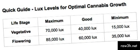 Ръководство за ниво Lux, заимствано от GROWEEDEASY.com