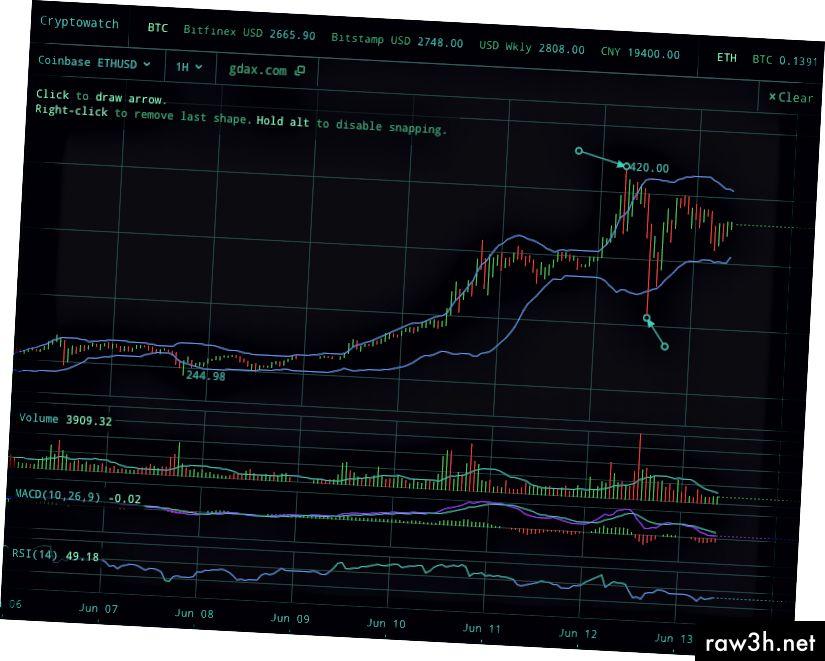 اللحظات الأخيرة من FOMO في التداول BTC و ETH
