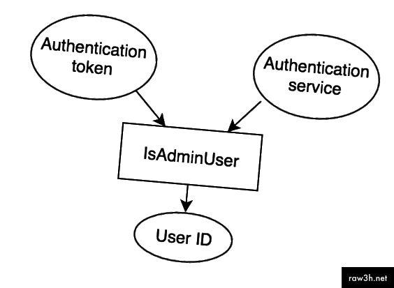 Поток IsAdminUser