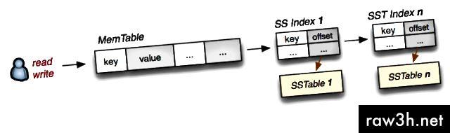 في شجرة LSM ، تتم كتابة جميع التحديثات أولاً على جدول مفروزة في الذاكرة ، ثم يتم مسحها على القرص كدفعة ثابتة ، يتم تخزينها على شكل SSTable ، والتي يتم فهرستها غالبًا في الذاكرة. (المصدر: https://www.igvita.com/2012/02/06/sstable-and-log-structured-storage-leveldb/)