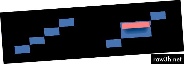يتم إصلاح الفاصل الزمني لكل قطعة فقط بمجرد الوصول إلى الحد الأقصى للحجم. ومع ذلك ، إذا وصلت البيانات مبكراً ، فإن هذا يخلق فاصلًا كبيرًا للمقطع ، وتصبح القطعة في النهاية كبيرة جدًا بحيث لا يمكن وضعها في الذاكرة.