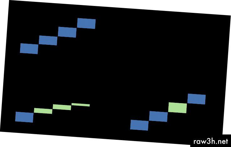 في حالة زيادة حجم البيانات في كل مرة ، فإن الفاصل الزمني المقطوع يتناقص للحفاظ على القطع ذات الحجم الصحيح. إذا وصلت البيانات في وقت مبكر ، فسيتم تخزين البيانات في قطعة