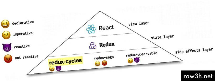 Reduxové cykly jsou deklarativní i reaktivní
