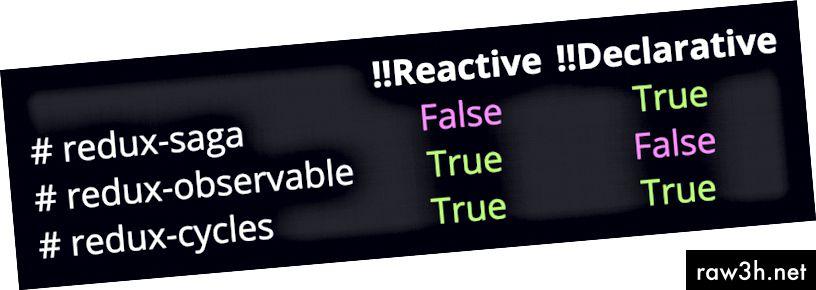 Вижте тези слайдове на редукционни цикли от Nick Balestra