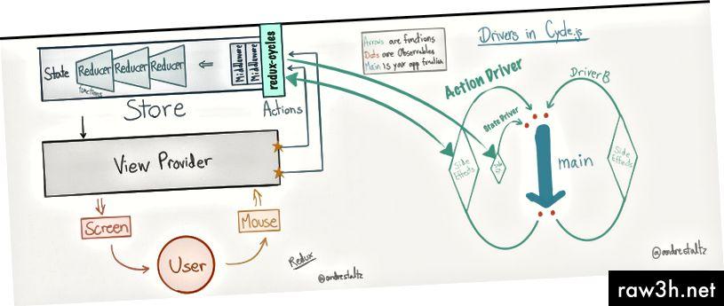 Redux a Cycle.js jsou odděleny. Komunikují pouze prostřednictvím ovladačů redux-cycle.