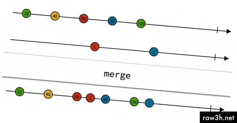 Mramorový diagram. Každá šipka představuje proud. Každá kružnice je hodnota emitovaná v tomto proudu.