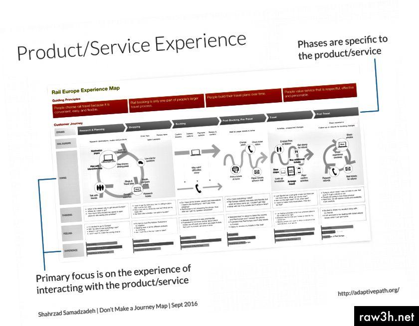 Пример за карта на пътуване с продукт / услуга.