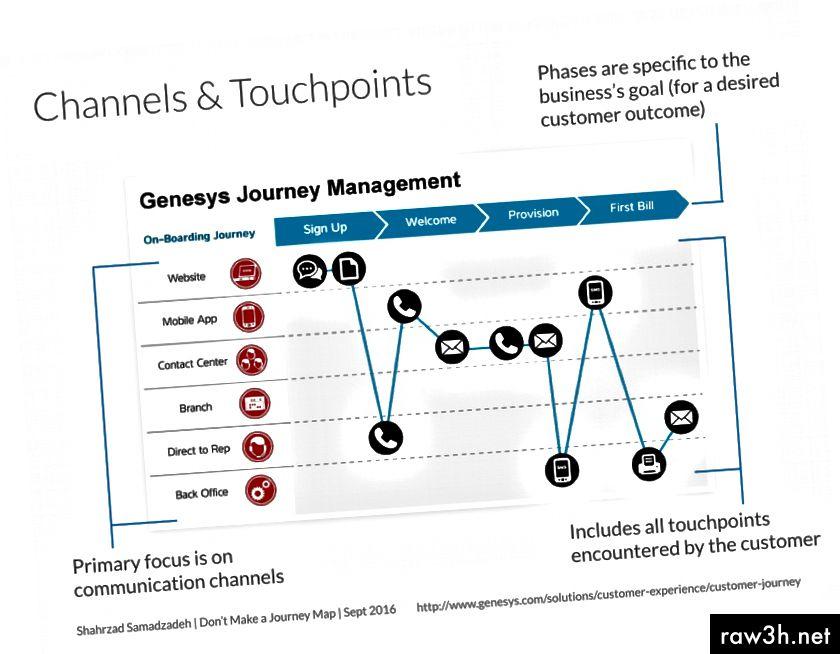 Пример за карта на пътуването на канали и сензорни точки.