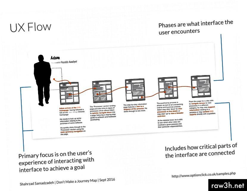 Пример за карта на пътуването на UX Flow.