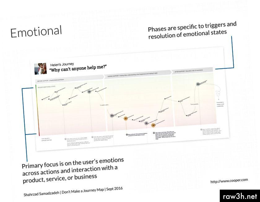 Пример за карта на емоционалното пътуване.