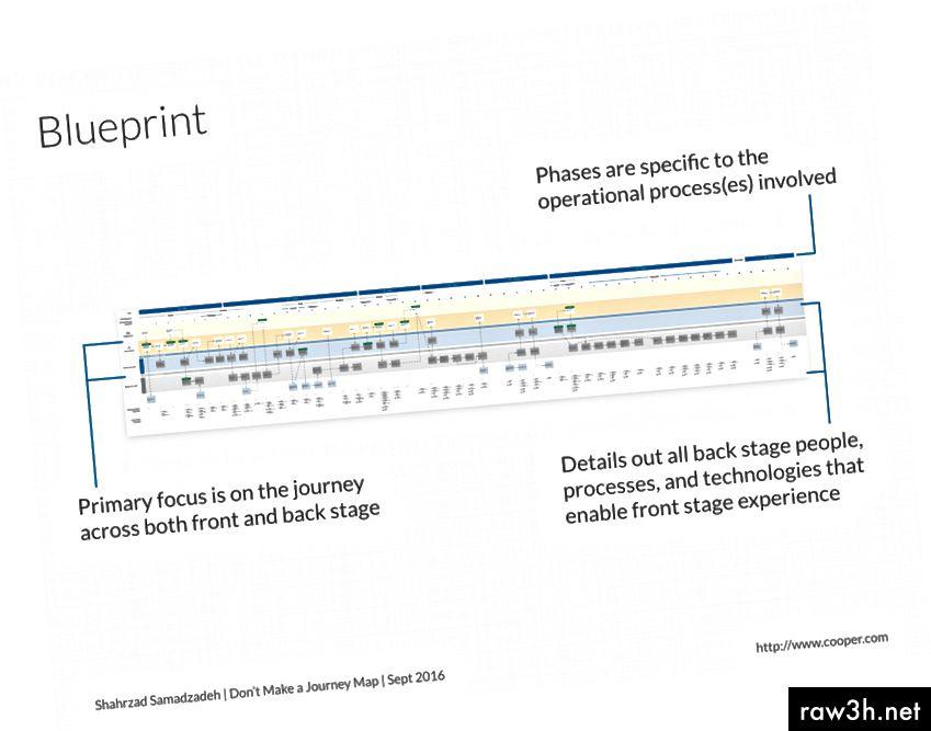 Пример за карта на пътуването на Blueprint.