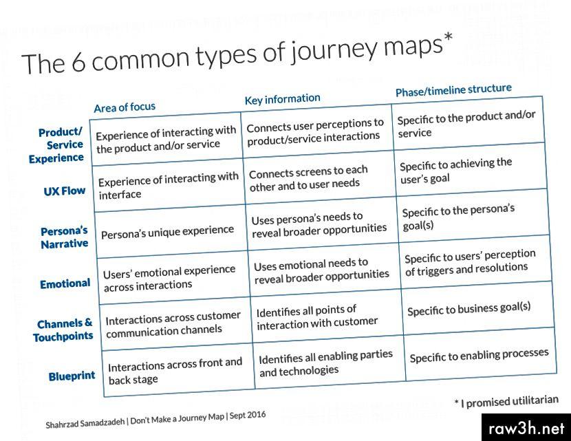 Диаграма на шестте общи вида карти за пътуване.