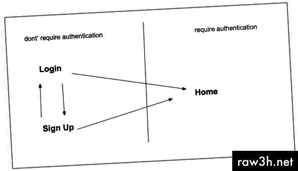 архитектура на приложенията