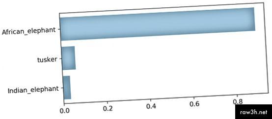 Топ 3 прогнозирани категории и техните вероятности