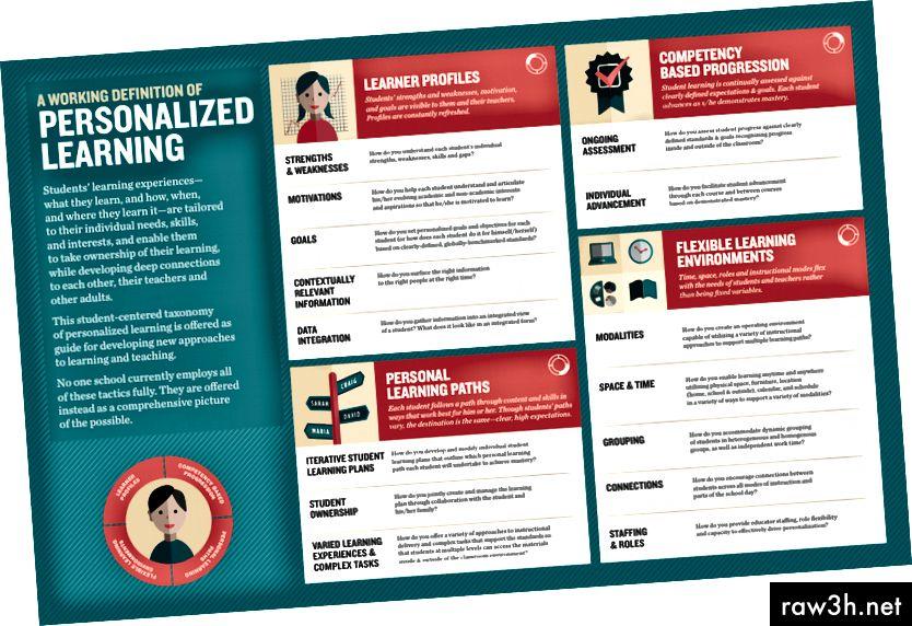 Таксономия за персонализирано обучение, проектирана в сътрудничество с gravitytank и Фондация Бил и Мелинда Гейтс