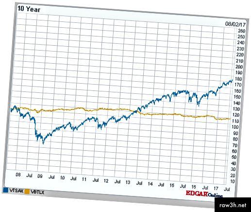 مقارنة لمدة 10 سنوات VBTLX (أصفر) مقابل VTSAX (أزرق). رسم بياني رائع باستخدام هذا الموقع.