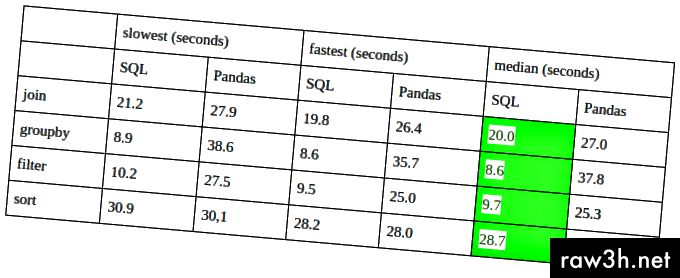 الجدول 1 - نتائج التجربة 1 (تعمل على كمبيوتر محمول بسعة 16 جيجابايت ، أوبونتو)