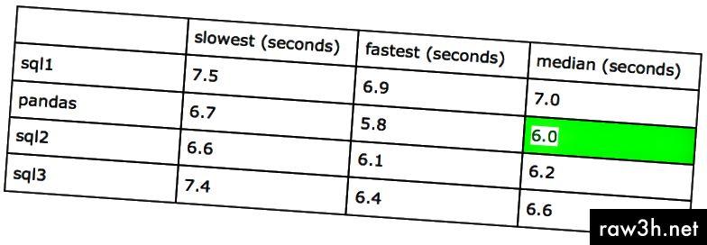 الجدول 2 - تجربة النتائج 2 (تعمل على كمبيوتر محمول بسعة 16 جيجابايت ، أوبونتو)