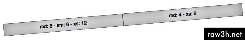 شاشة صغيرة - إذا لم يتم تعيين نطاق عمود بحجم شاشة معين ، فسيتم تعيين النطاق الأصغر التالي.