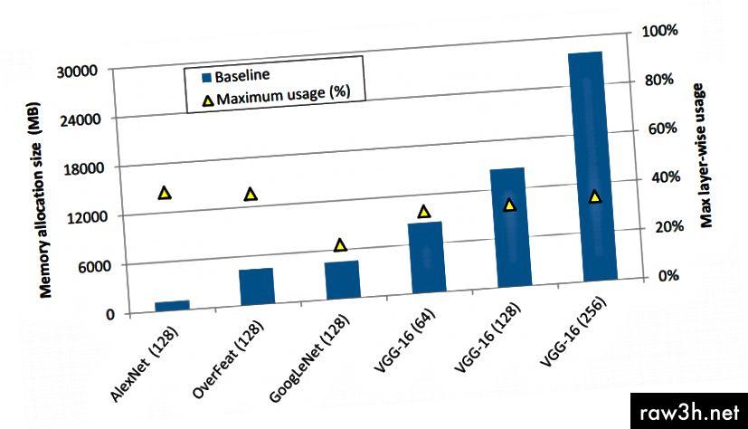 Фигура 1. Използване на GPU памет при използване на базова линия, политика за разпределение в цялата мрежа (лява ос). (Minsoo Rhu et al. 2016)
