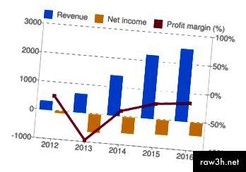 صافي الدخل السنوي من Twitter (Google Finance)