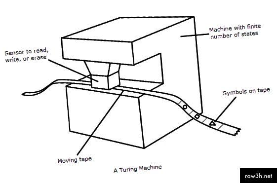 La idea d'una màquina de Turing.