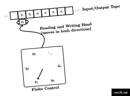 Idea bàsica d'una màquina de Turing al treball.