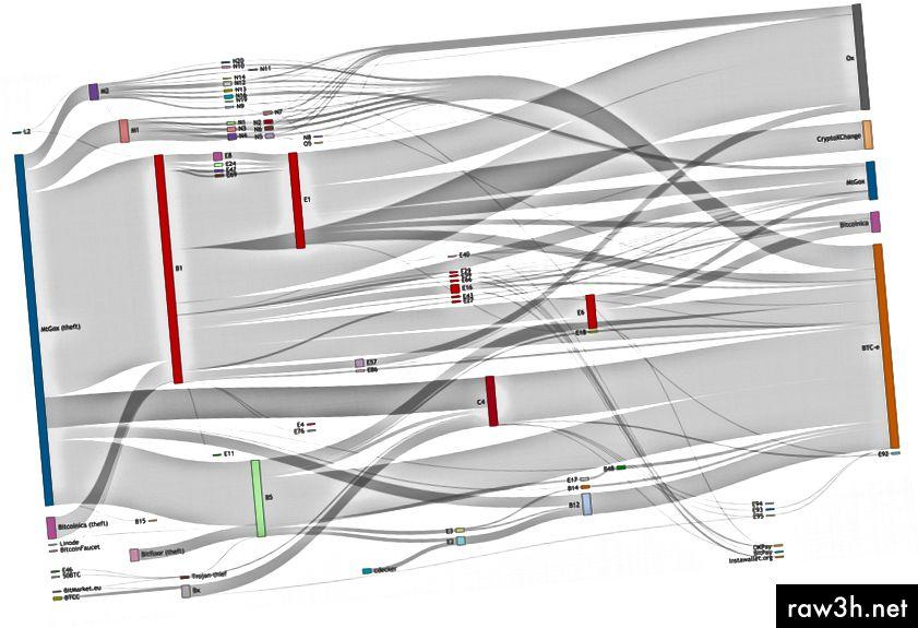 Тази диаграма показва ключови портфейли, откраднатите биткойни, преминали през източника